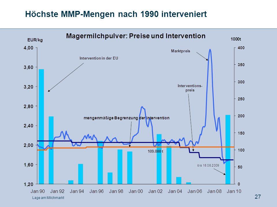 Höchste MMP-Mengen nach 1990 interveniert