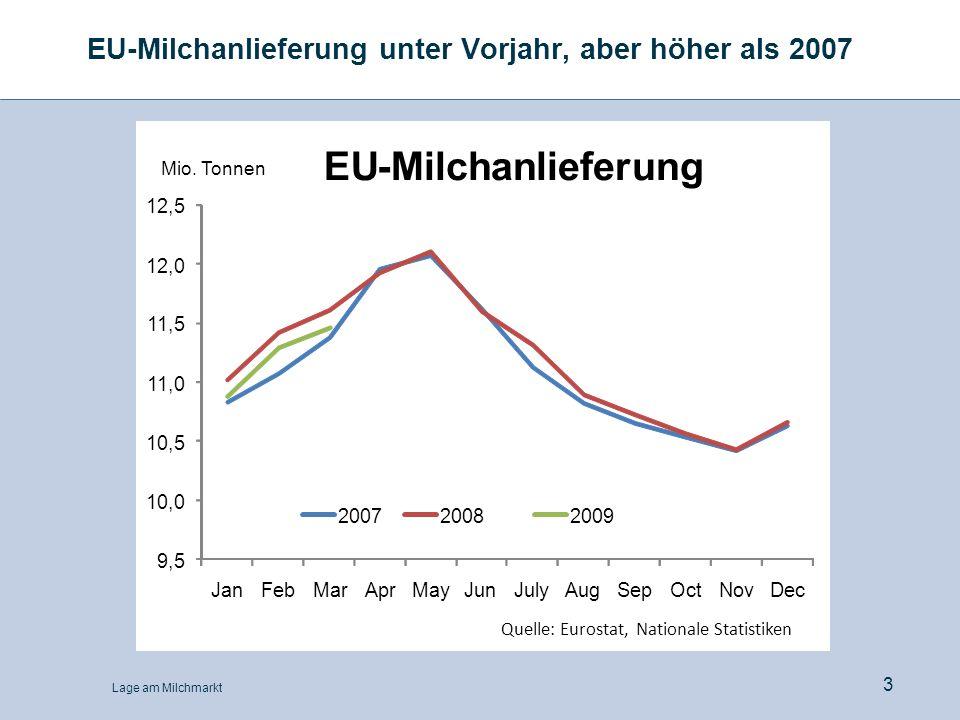 EU-Milchanlieferung unter Vorjahr, aber höher als 2007