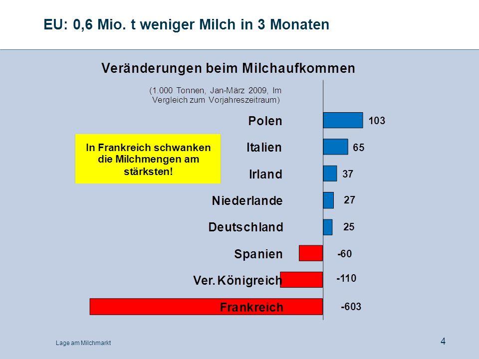 EU: 0,6 Mio. t weniger Milch in 3 Monaten