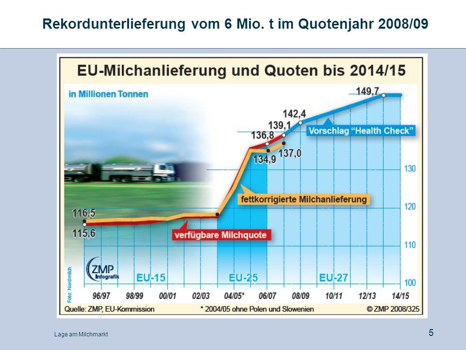 Rekordunterlieferung vom 6 Mio. t im Quotenjahr 2008/09
