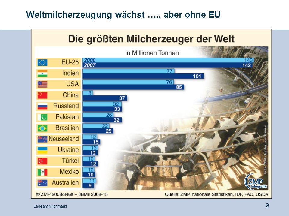 Weltmilcherzeugung wächst …., aber ohne EU