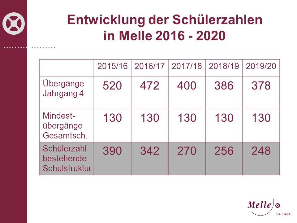 Entwicklung der Schülerzahlen in Melle 2016 - 2020
