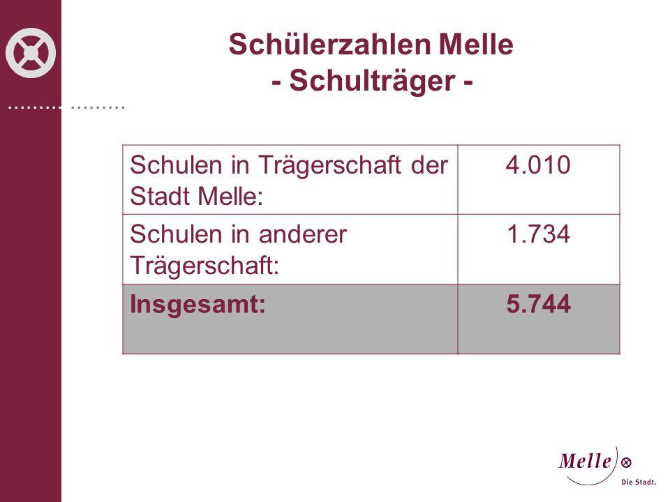 Schülerzahlen Melle - Schulträger -