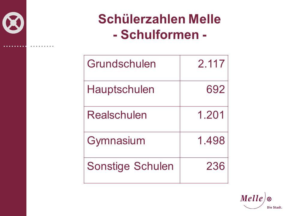 Schülerzahlen Melle - Schulformen -