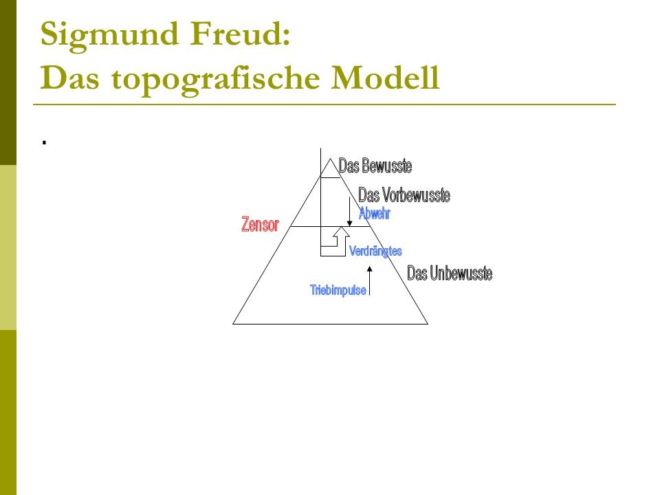 Sigmund Freud: Das topografische Modell