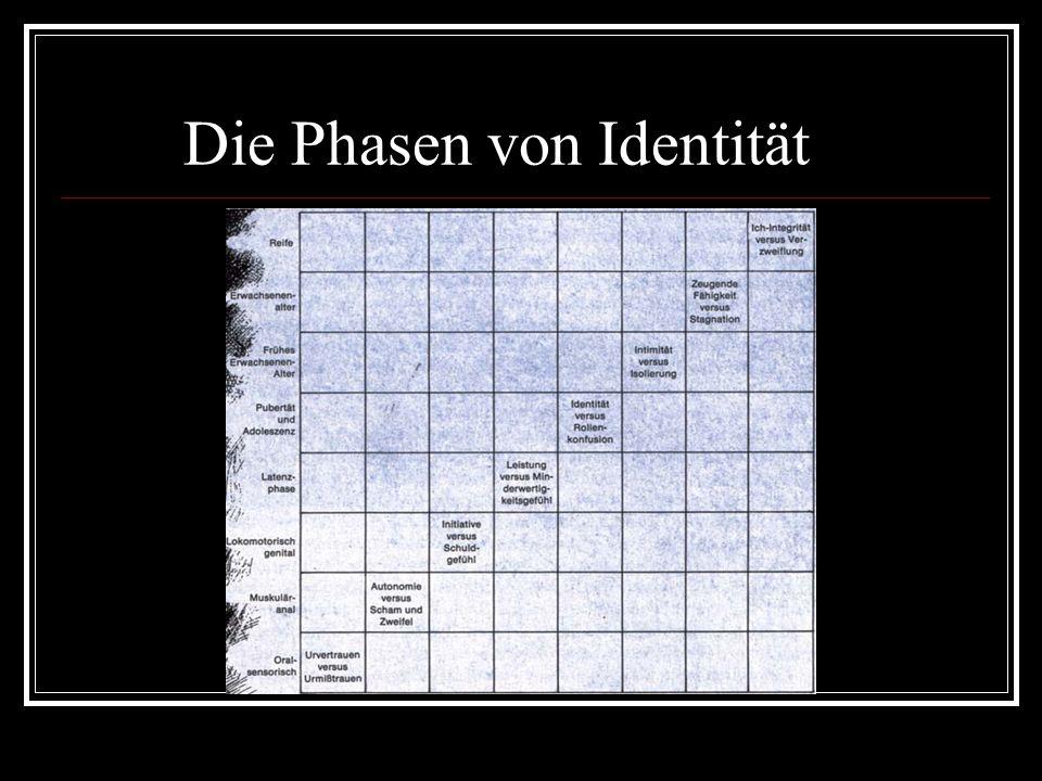 Die Phasen von Identität