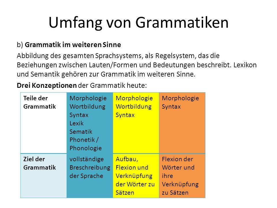 Umfang von Grammatiken