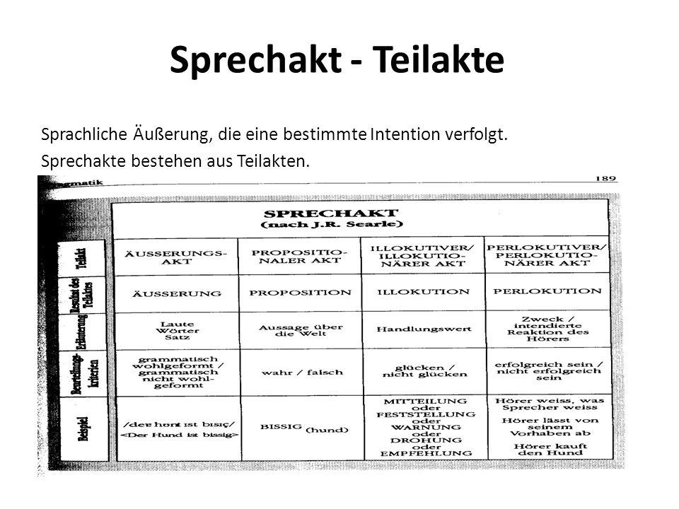 Sprechakt - Teilakte Sprachliche Äußerung, die eine bestimmte Intention verfolgt.