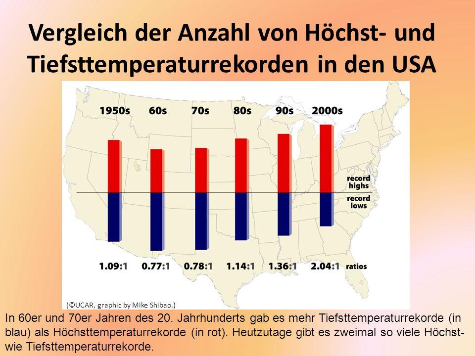 Vergleich der Anzahl von Höchst- und Tiefsttemperaturrekorden in den USA