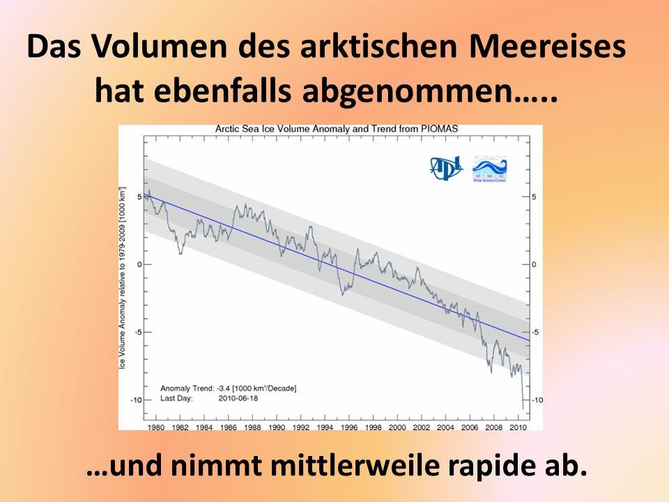 Das Volumen des arktischen Meereises hat ebenfalls abgenommen…..