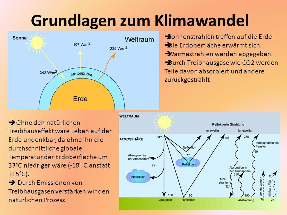 Grundlagen zum Klimawandel