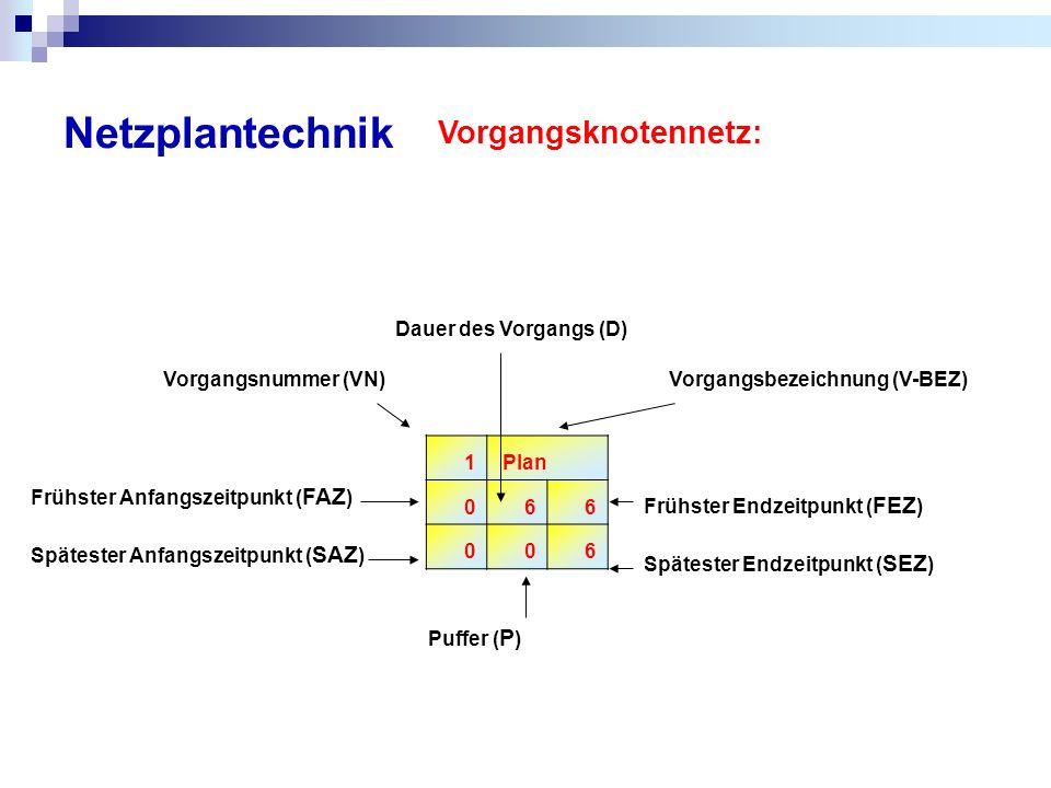 Netzplantechnik Vorgangsknotennetz: Dauer des Vorgangs (D)
