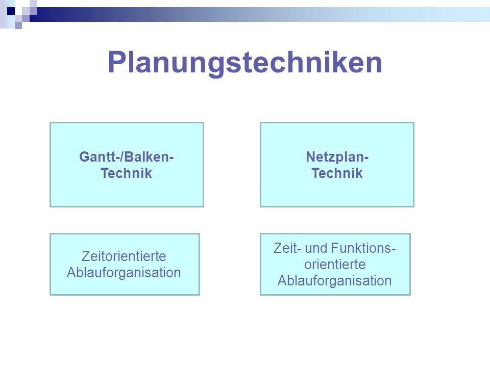 Gantt-/Balken- Technik