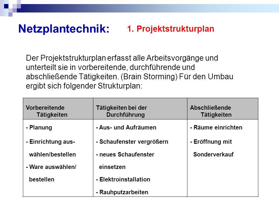 Netzplantechnik: 1. Projektstrukturplan