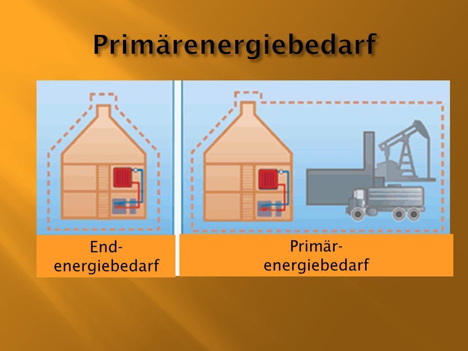 Primärenergiebedarf End- energiebedarf Primär- energiebedarf