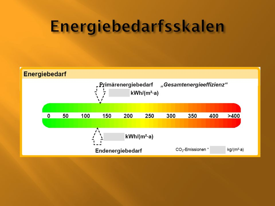 Energiebedarfsskalen