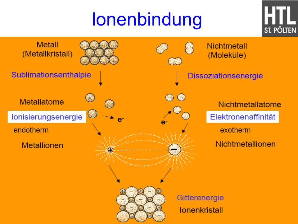 Ionenbindung endotherm exotherm