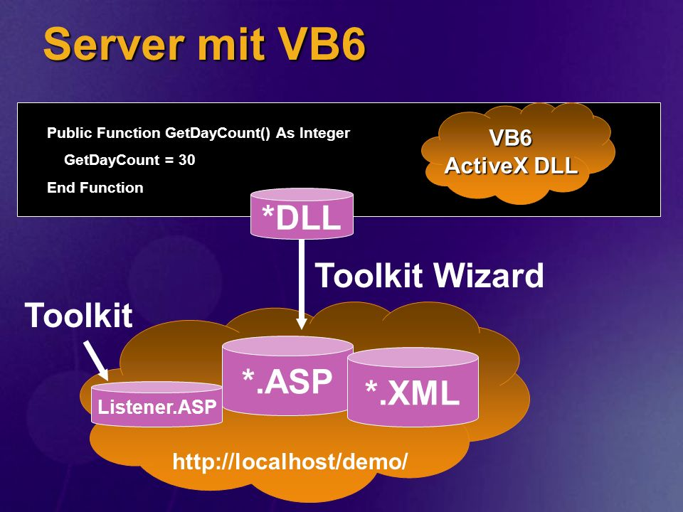 Server mit VB6 *DLL Toolkit Wizard Toolkit *.ASP *.XML VB6 ActiveX DLL