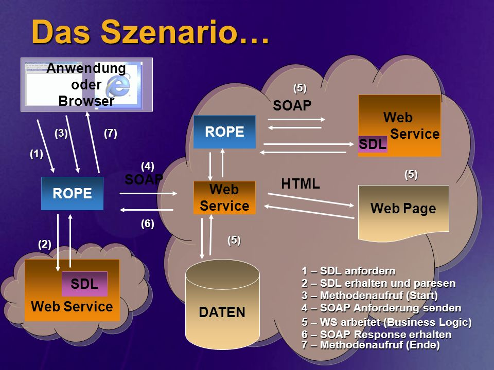 Das Szenario… Web Service SOAP Anwendung oder Browser SOAP Web Service