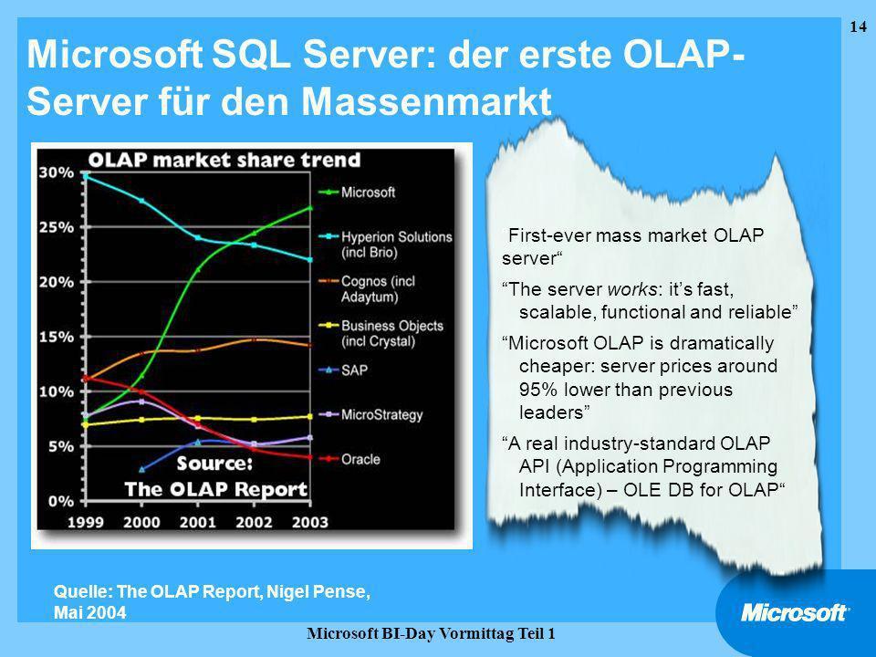 Microsoft SQL Server: der erste OLAP-Server für den Massenmarkt
