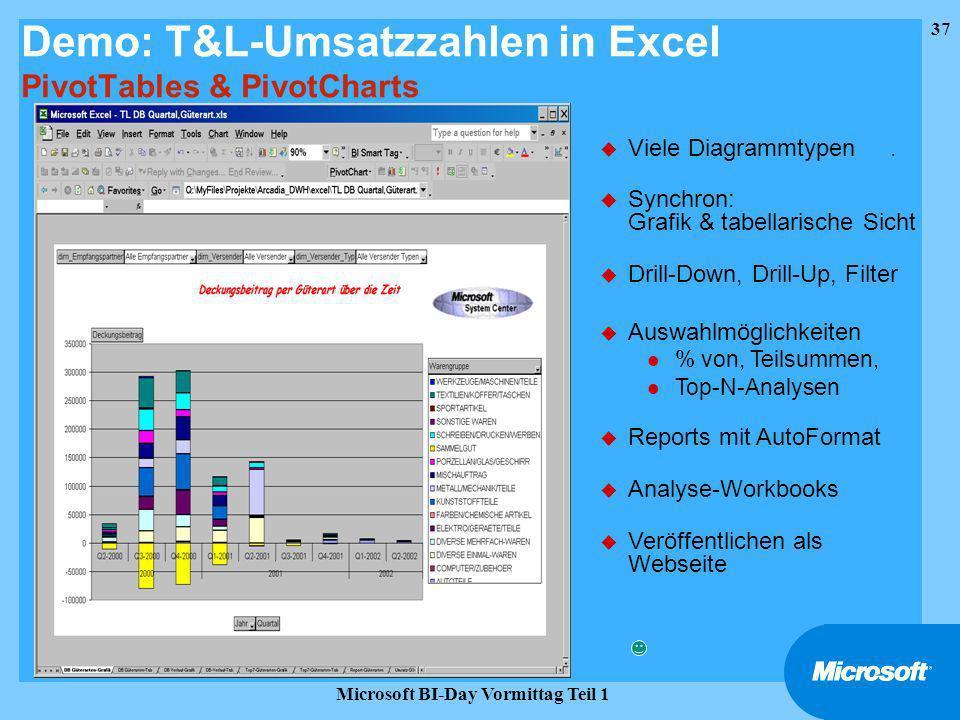 Demo: T&L-Umsatzzahlen in Excel PivotTables & PivotCharts