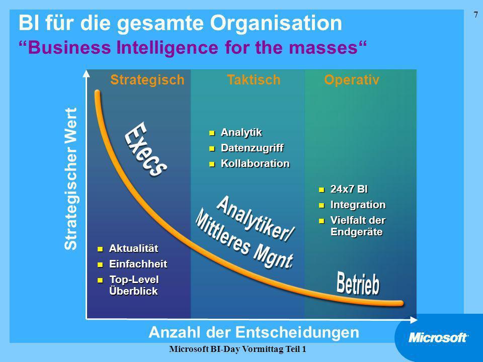 BI für die gesamte Organisation Business Intelligence for the masses