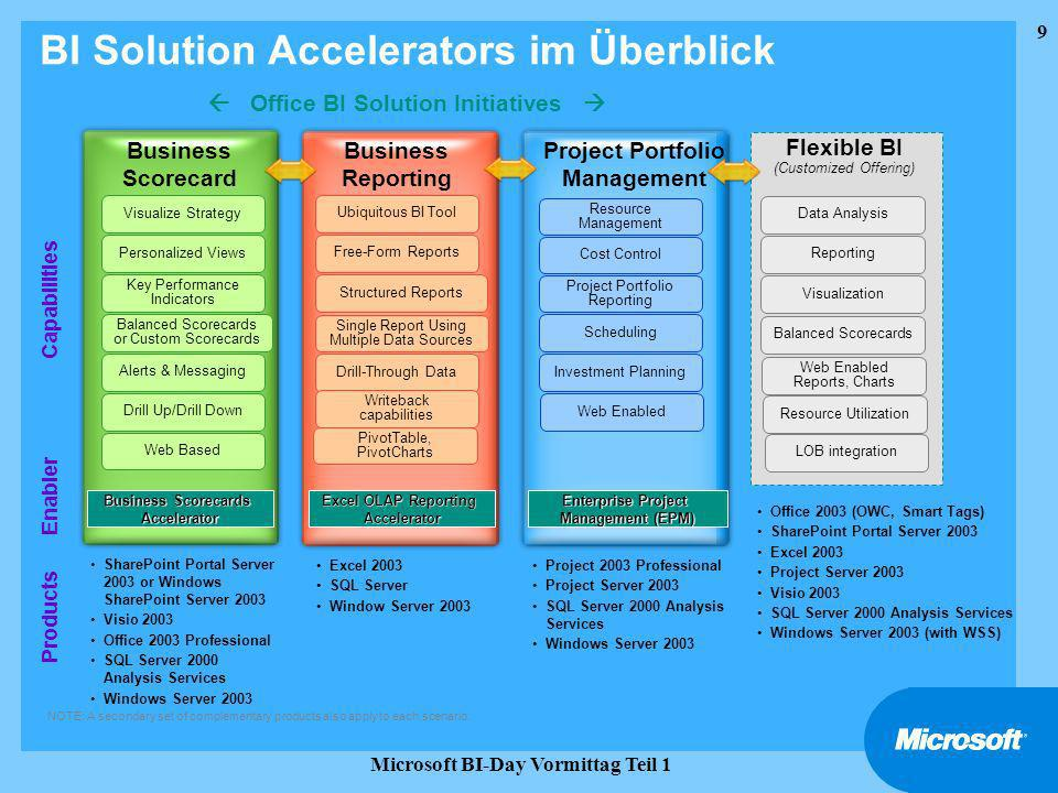 BI Solution Accelerators im Überblick