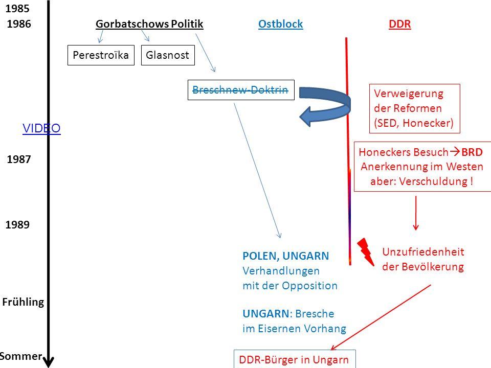 1985 1986. Gorbatschows Politik. Ostblock. DDR. Perestroïka. Glasnost. Breschnew-Doktrin. Verweigerung.