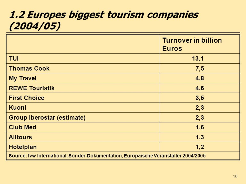 1.2 Europes biggest tourism companies (2004/05)