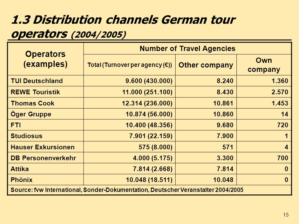 1.3 Distribution channels German tour operators (2004/2005)