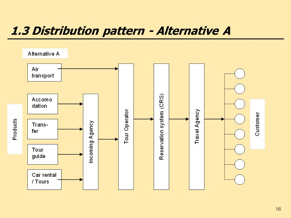 1.3 Distribution pattern - Alternative A