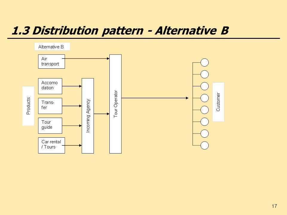 1.3 Distribution pattern - Alternative B