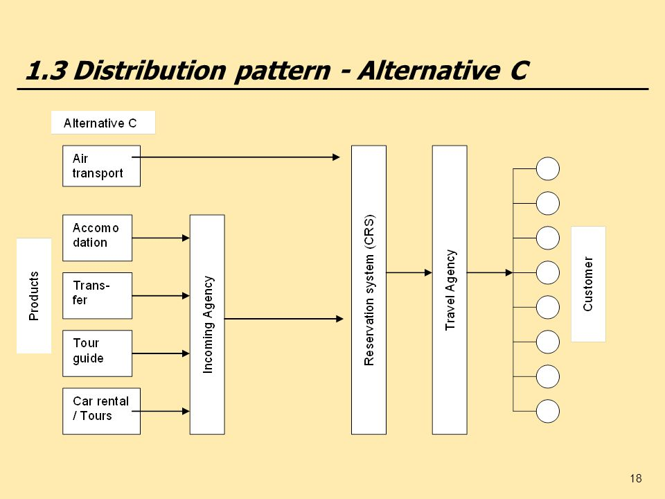 1.3 Distribution pattern - Alternative C