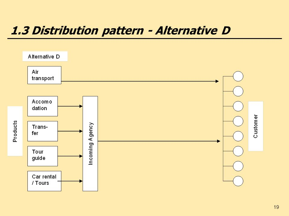 1.3 Distribution pattern - Alternative D
