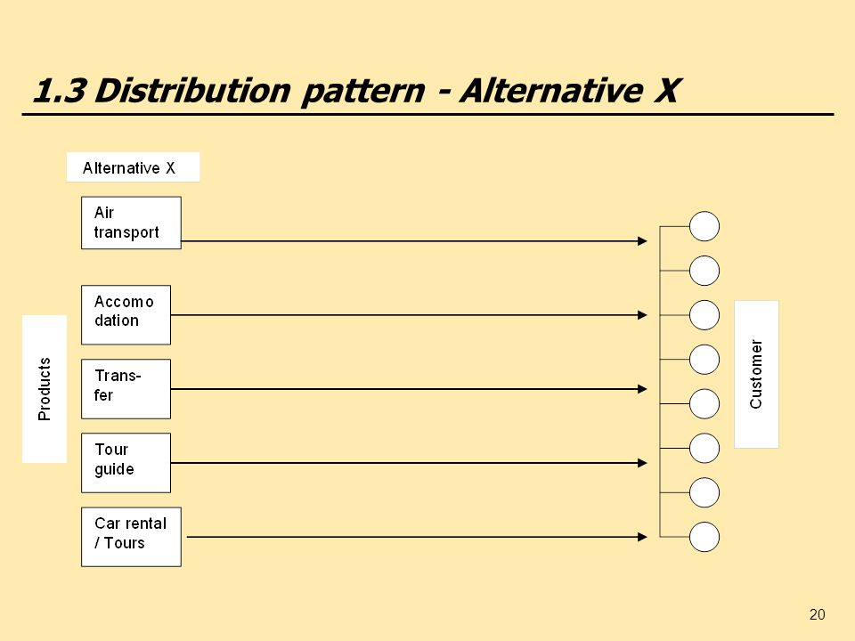 1.3 Distribution pattern - Alternative X