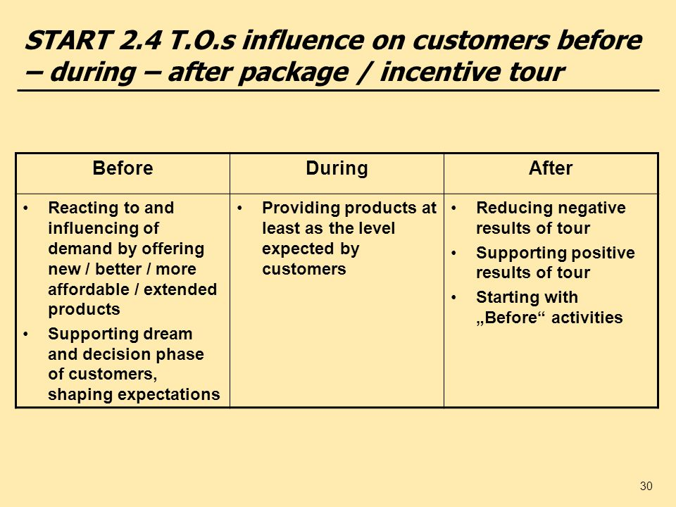 START 2.4 T.O.s influence on customers before – during – after package / incentive tour