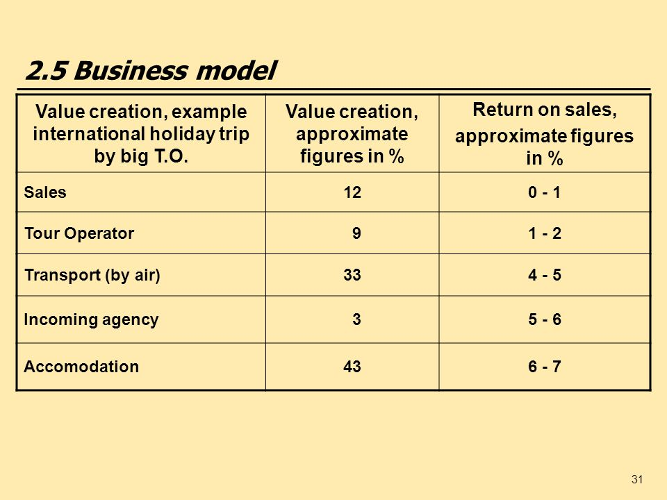 2.5 Business modelValue creation, example international holiday trip by big T.O. Value creation, approximate figures in %