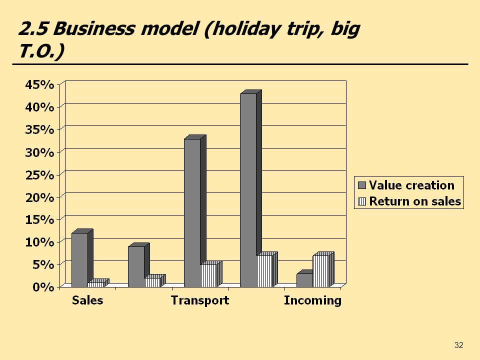 2.5 Business model (holiday trip, big T.O.)