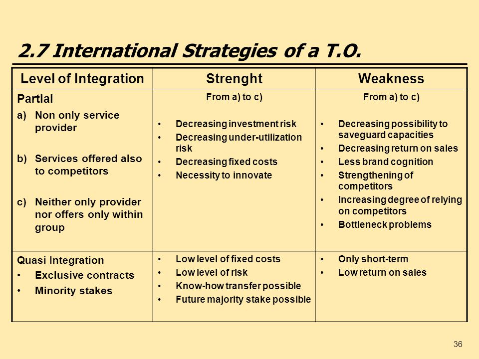2.7 International Strategies of a T.O.