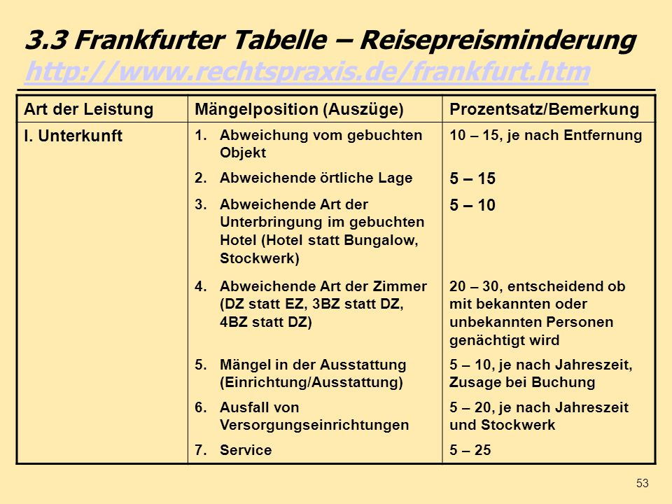 3.3 Frankfurter Tabelle – Reisepreisminderung http://www.rechtspraxis.de/frankfurt.htm
