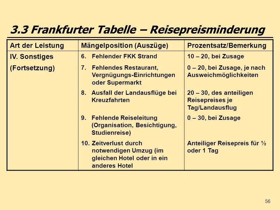 3.3 Frankfurter Tabelle – Reisepreisminderung