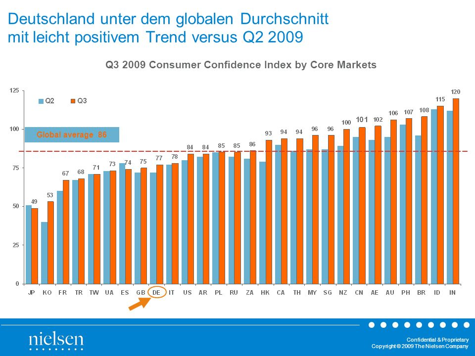 Q3 2009 Consumer Confidence Index by Core Markets