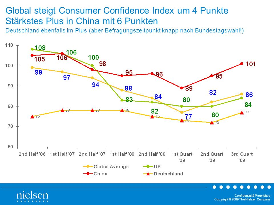 Global steigt Consumer Confidence Index um 4 Punkte Stärkstes Plus in China mit 6 Punkten Deutschland ebenfalls im Plus (aber Befragungszeitpunkt knapp nach Bundestagswahl!)