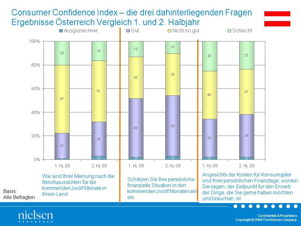 Consumer Confidence Index – die drei dahinterliegenden Fragen Ergebnisse Österreich Vergleich 1. und 2. Halbjahr
