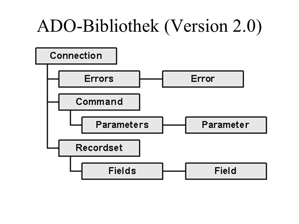 ADO-Bibliothek (Version 2.0)