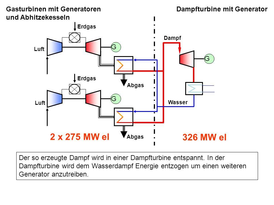 2 x 275 MW el 326 MW el Gasturbinen mit Generatoren und Abhitzekesseln