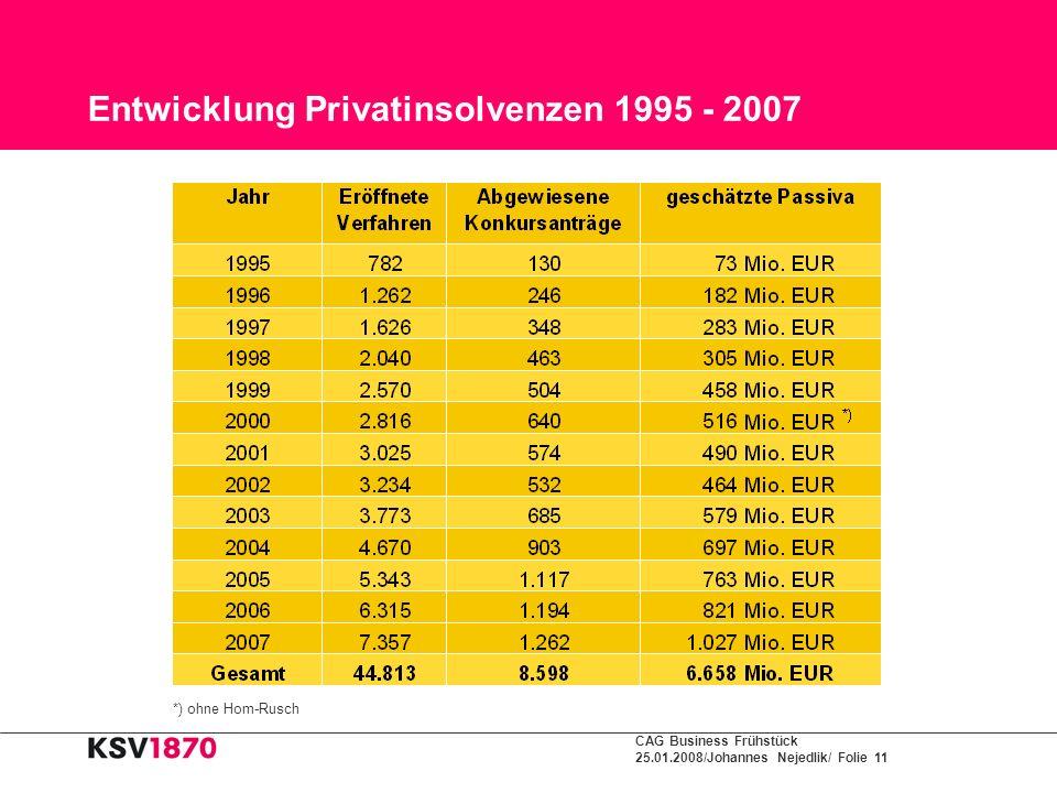 Entwicklung Privatinsolvenzen 1995 - 2007