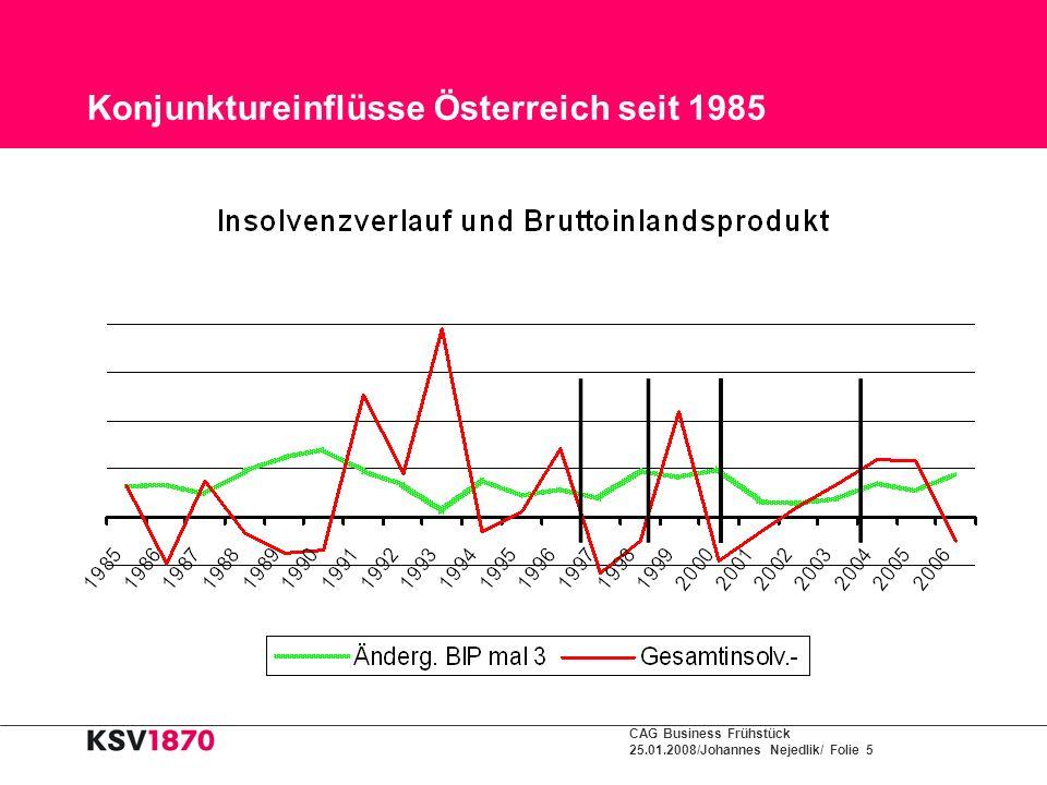 Konjunktureinflüsse Österreich seit 1985