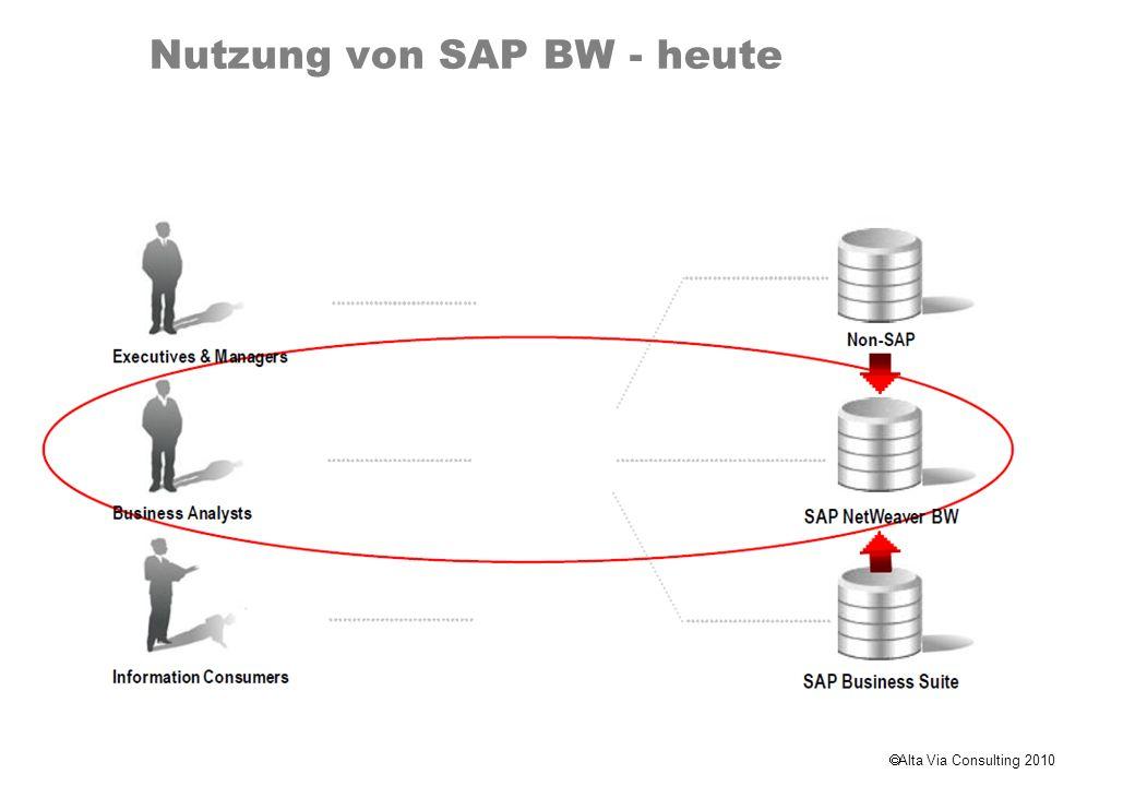 Nutzung von SAP BW - heute