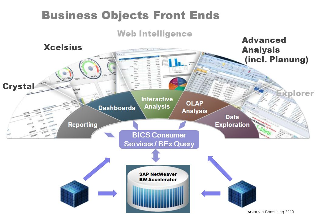 Business Objects Front Ends